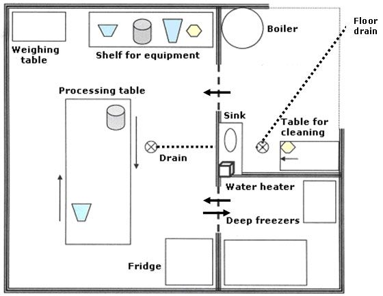 existing meat processing plant refrigeration systems used in the meat industry are often
