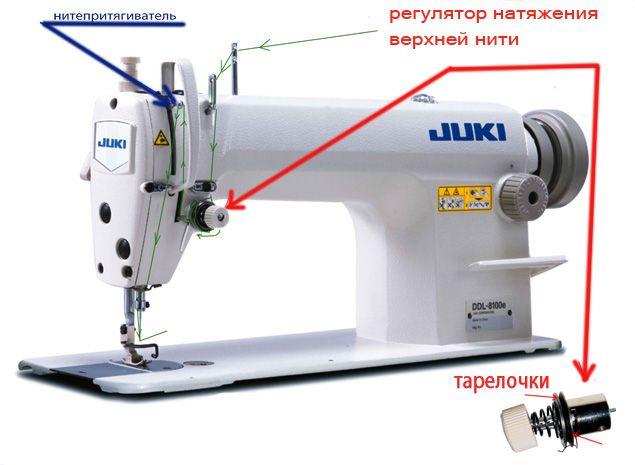 Выбираем швейную машинку. Технические характеристики важных узлов - Ярмарка Мастеров - ручная работа, handmade