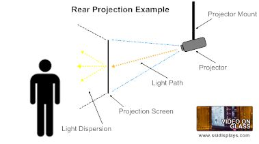 Rear Projection Screen Example