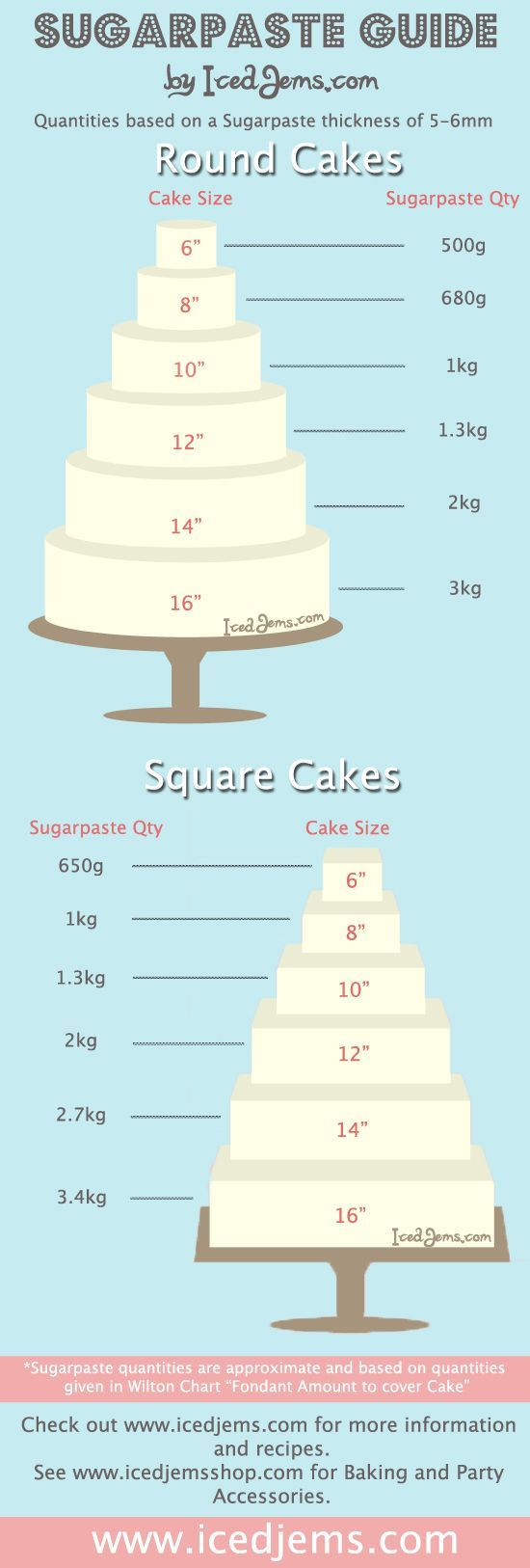 How much Sugarpaste / Fondant you need to cover a cake.: