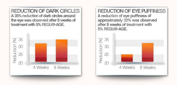 Regu-age charts showing 35% reduction in dark eye circle and 32% reduction in puffiness around the the eyes after 8 weeks