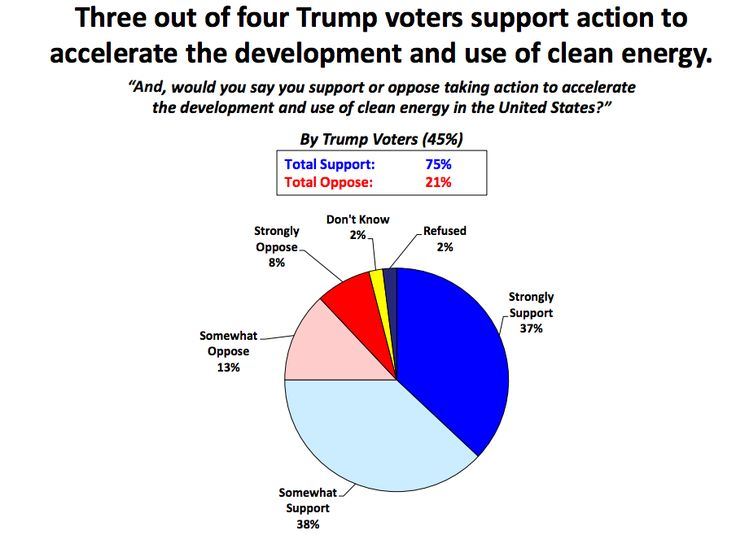 Push Trump To Create Clean Energy Jobs — Americans Want Clean Energy! (7 New Charts)