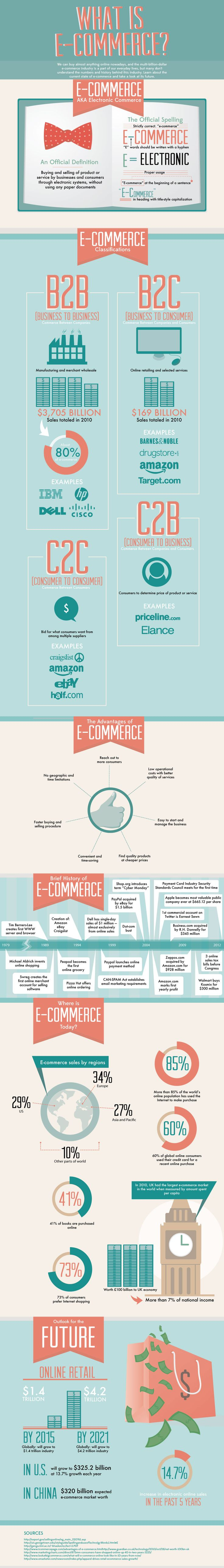 What Is E-Commerce? [Infographic]