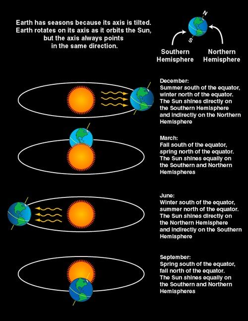 Earth's tilt is the reason for the seasons. View of Earth in relation to Sun during each of the four seasons. The hemisphere receiving the d...
