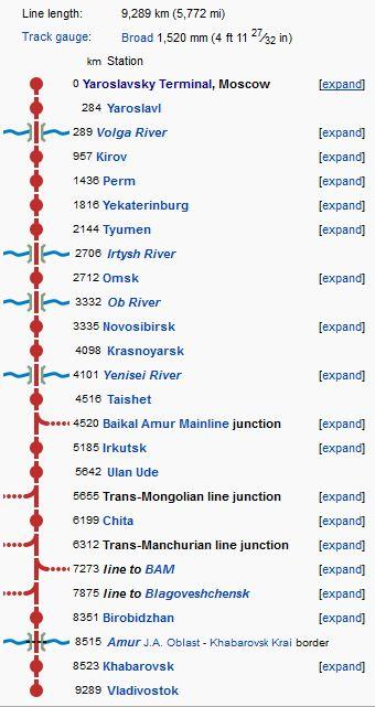 Main stations, Trans-Siberian railway - P_22.02.2014