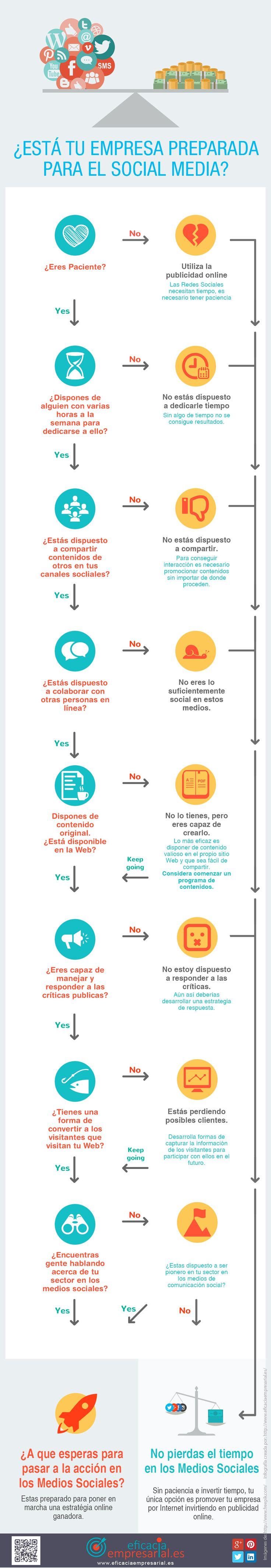 ¿Está tu empresa preparada para el Social Media [Infografía] http://www.eficaciaempresarial.es/esta-tu-empresa-preparada-para-el-social-media/