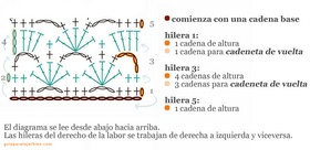 Guía Para Tejer Bien: Interpretar Diagramas de Crochet: Guide, Hook, Directions Helpful, Weave, Esquemas Patented, Cro Directions
