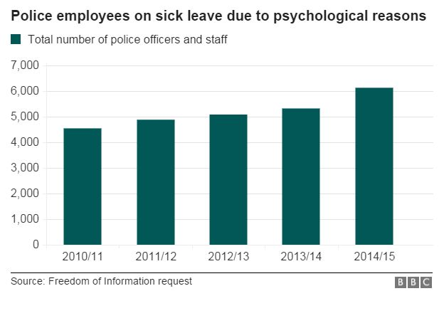 Chart showing the number of police employees on sick leave due to psychological reasons