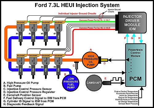 7.3 Powerstroke diesel HEUI Fuel Injection | Powerstroke ...