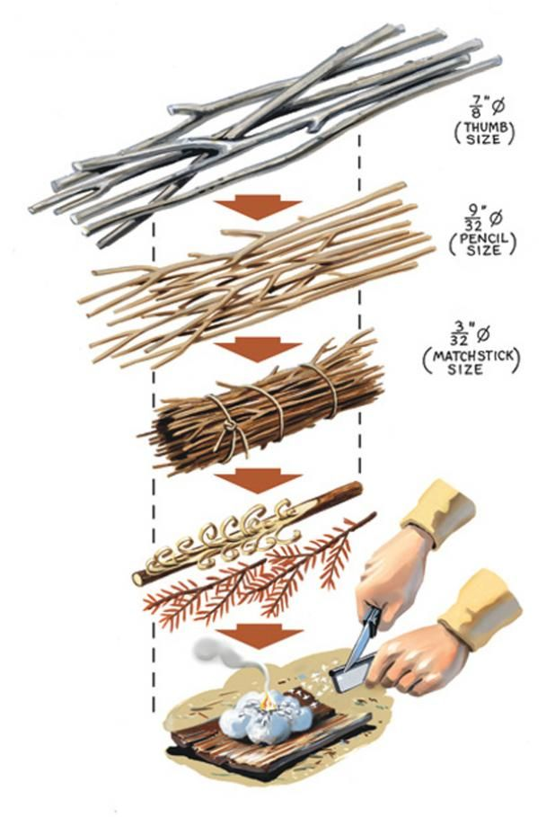 How to Build the Perfect Survival Fire