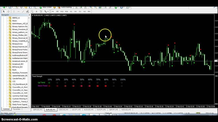 What are signals in binary options trading
