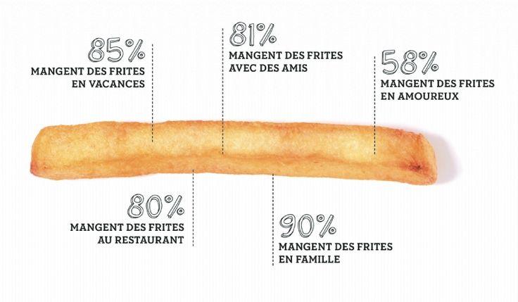 80 % des Français mangent des frites au restaurant