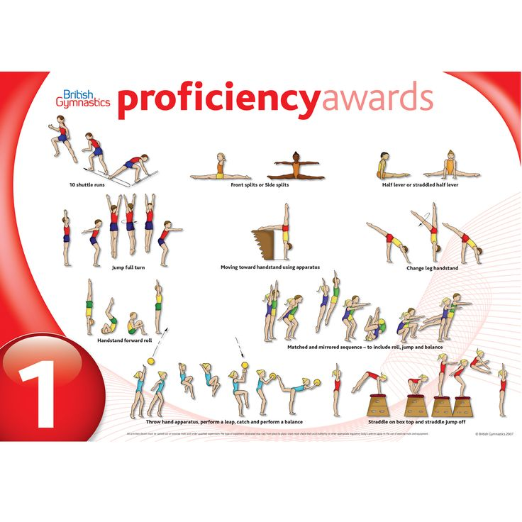 A3 Core Proficiency Wall Charts for all levels 1-8 showing the range of moves your young gymnasts will learn as part of their training.