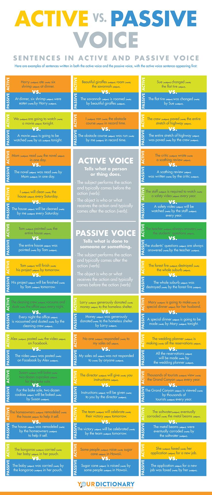 Active vs. Passive Voice #grammar #infographic