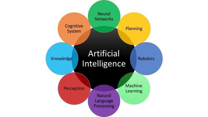 #Artificial Intelligence have many associated acronyms, what this article does is attempt to demystify all the #buzz and explain the words and where best which components of #AI fit.