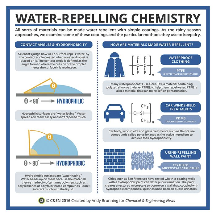 best moleculaire stoffen images chemistry  periodic graphics water repelling chemistry