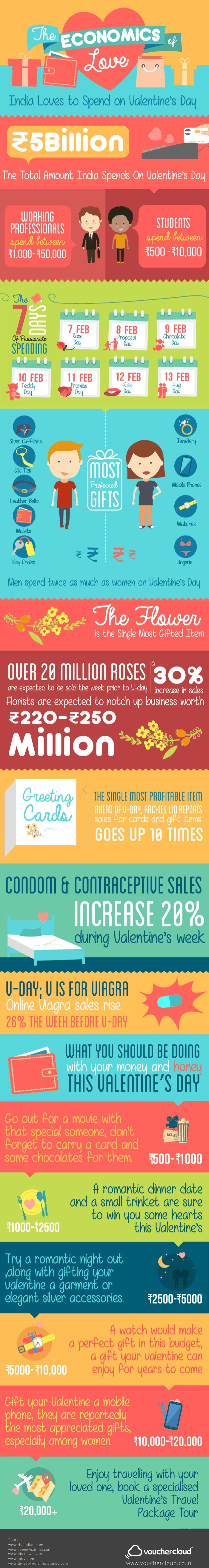 The Economics of Love #infographic #Love #ValentineDay #Relationship