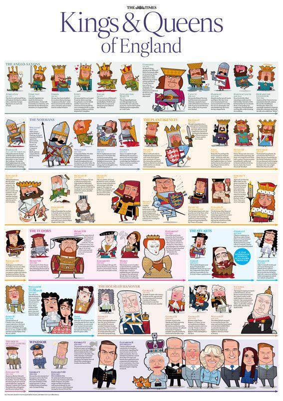 The Times Royal Family Tree Wallchart by Gavin Brammall, via Behance