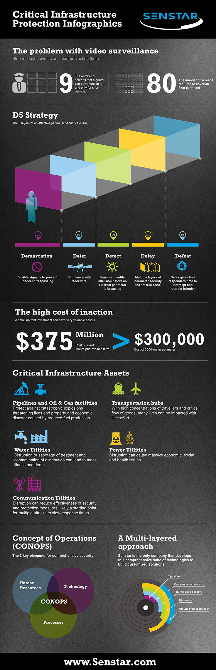 Senstar: Security Infographics | www.hintongroup.com