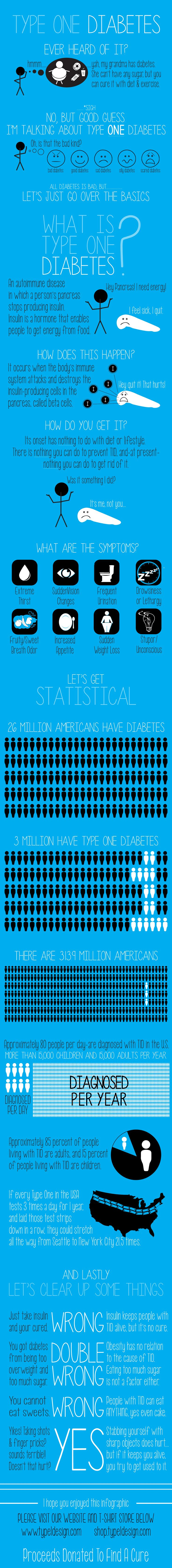 Type 1 Diabetes Infographic -  Lets spread some knowledge as November is Diabetes Awareness Month.