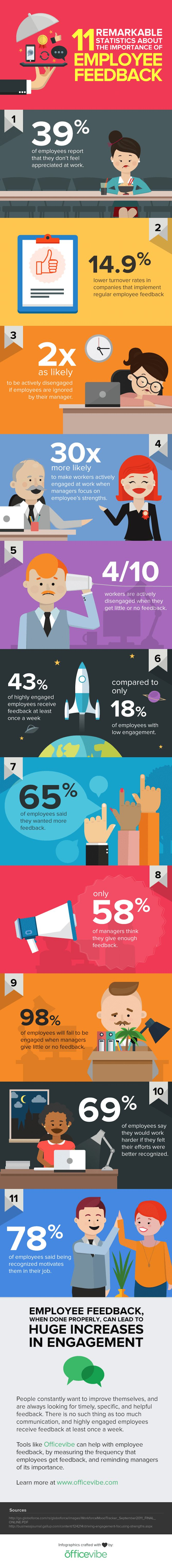 11 Statistics Showing The Importance of Giving Employee Feedback [Infographic], via @HubSpot
