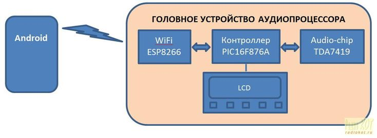 общая блок-схема устройства