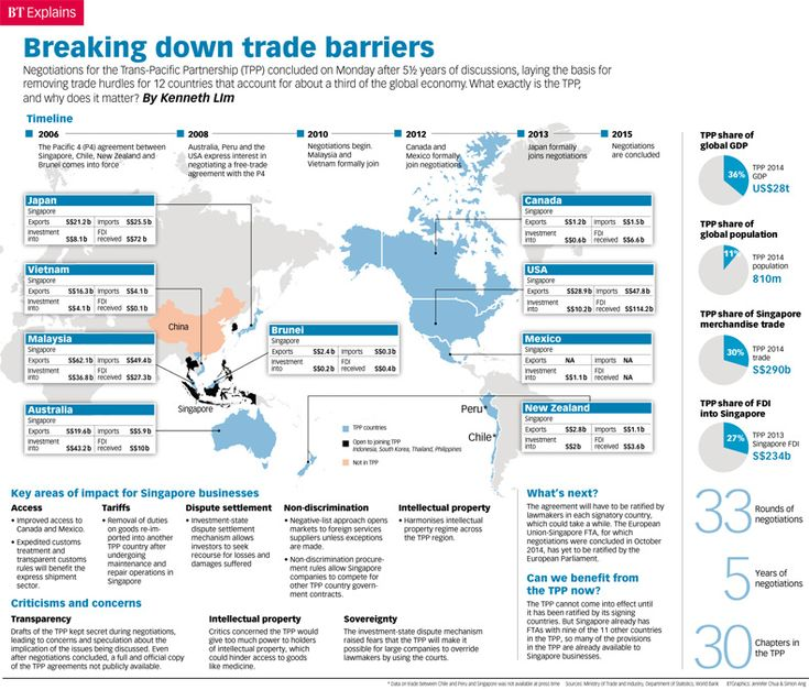 Breaking down trade barriers, Infographics - THE BUSINESS TIMES