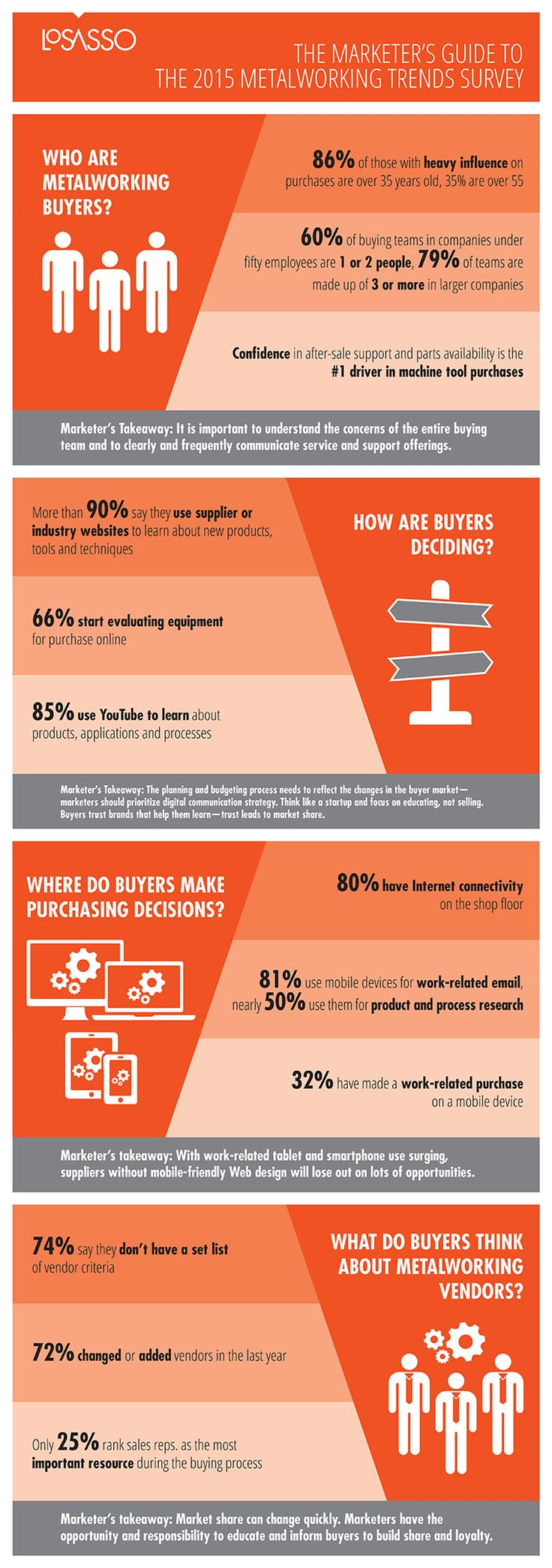 22 best ppc infographics images on pinterest infographic 2015 metalworking trends survey the results are in fandeluxe Choice Image