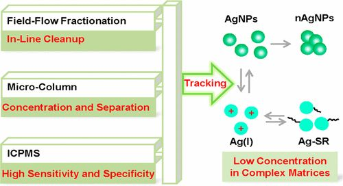Tracking the Transformation of Nanoparticulate and Ionic Silver at Environmentally Relevant Concentration Levels by Hollow Fiber Flow…