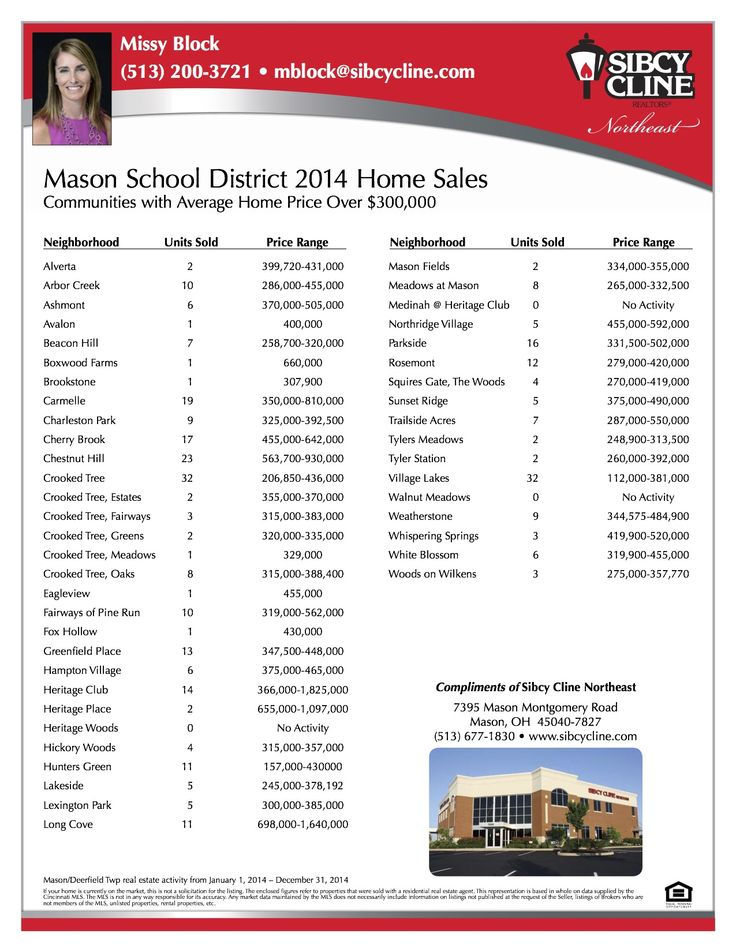 The average sales price for the Mason School District for communities with sales prices over $300,000 according to our report.