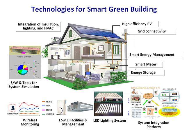Smart Home Design Model Unique Design Decoration