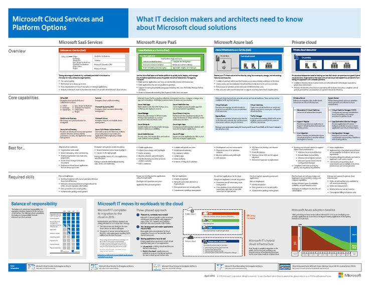 Software as a Service (SaaS) offerings, including Office 365 Platform as a Service (PaaS) features in Microsoft Azure Infrastructure as a Service (IaaS) features in Microsoft Azure Private cloud datacenter capabilities using Windows Server and System Center For more information, see http://aka.ms/cloudarchitecture