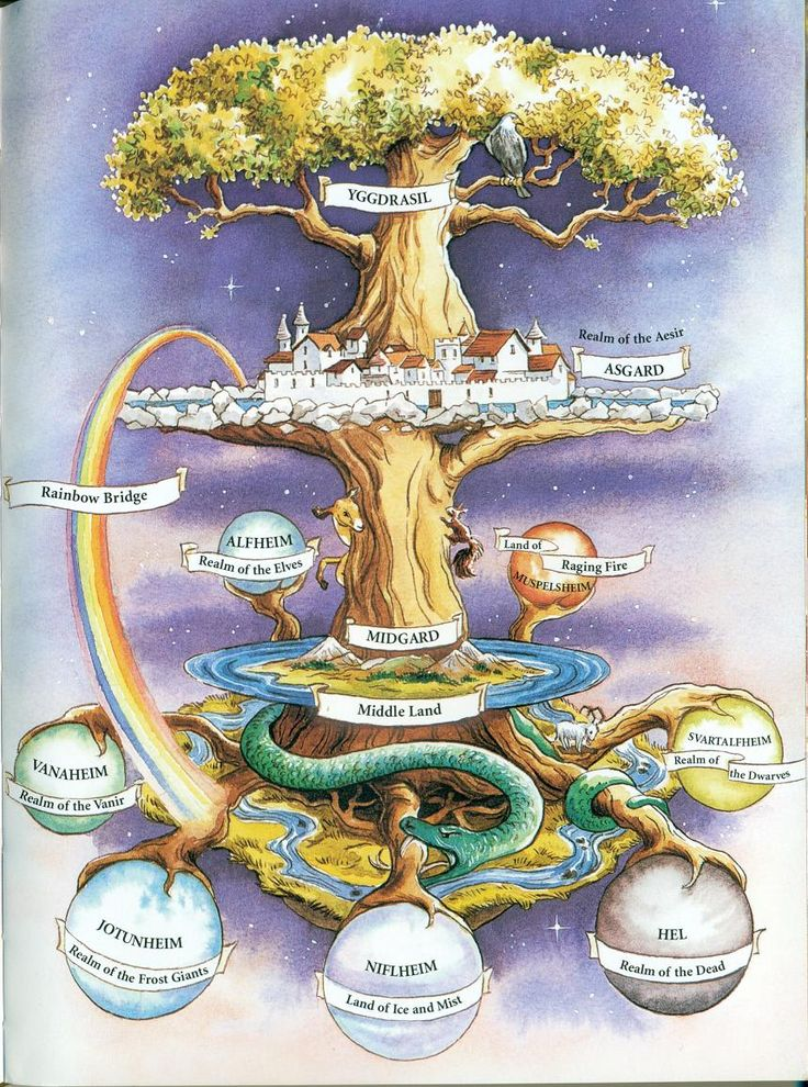 Yggdrasil, the tree of life in Norse Mythology as shown on a book on runes by Frances Melville, 2003. There are nine worlds in Norse Myths. In this view, each heim is a planet, with a root of its own.