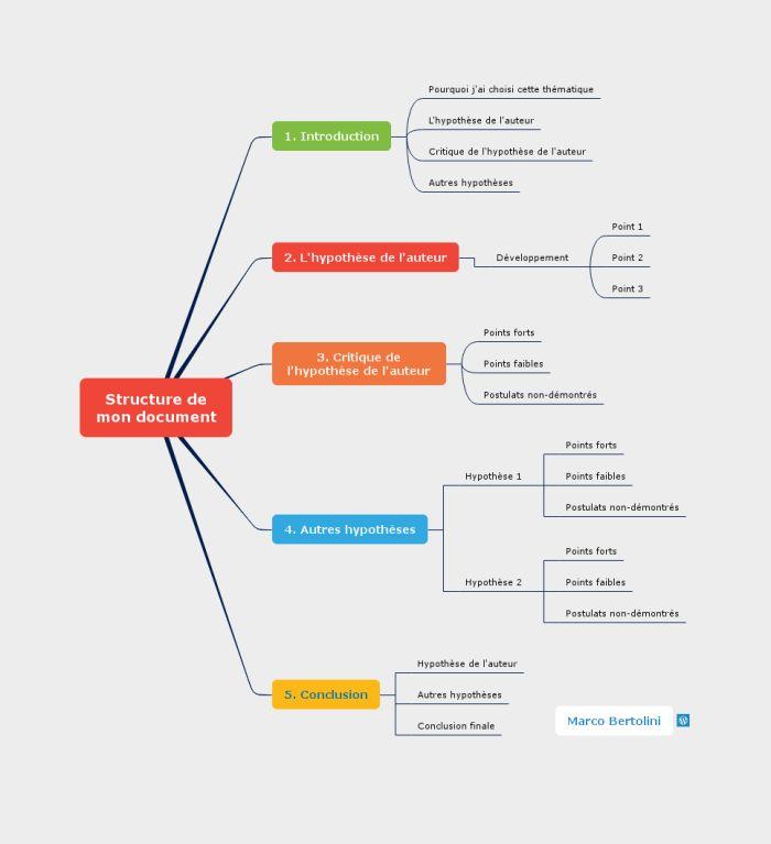 Mindmap Mindomo : structure d'un texte pour l'université
