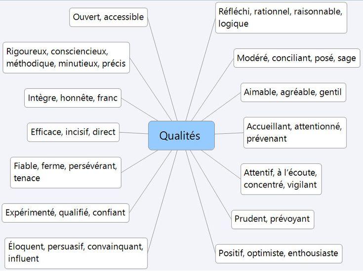 liste de qualites en anglais cv