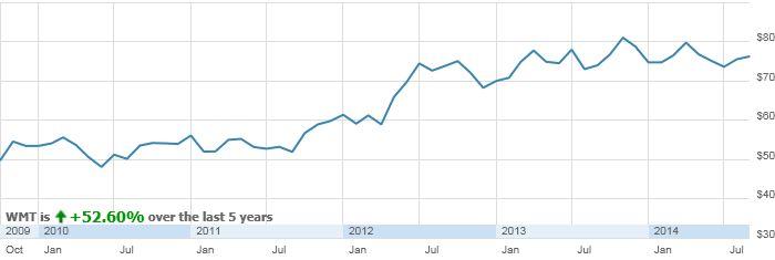 WMT : Holding Stock Research - Performance Snapshot | ShareBuilder.com