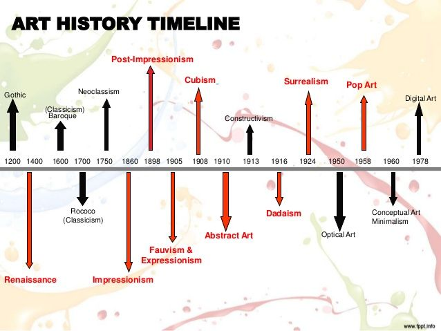 Best  Art History Timeline Ideas On   Art History