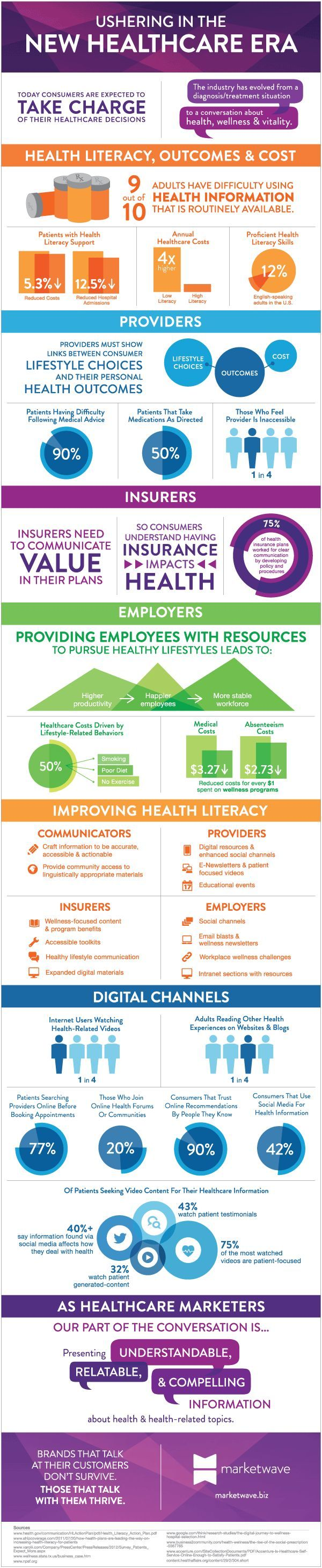 #Health literacy statistics from Ragan's Health Care Communication News... www.healthcaremedicalpharmaceuticaldirectory.com www.linkedin.com/in/johngbaresky/