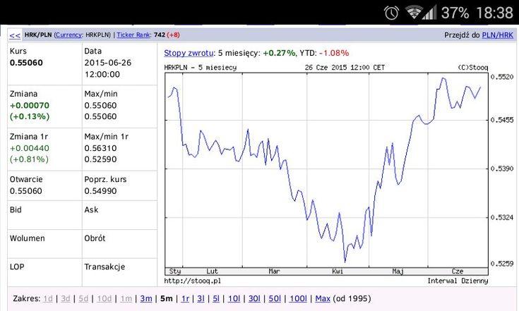 Kurs Chorwackiej Kuny do złotówki - 1 HRK to 0.55 PLN