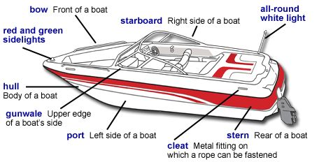 NZ parts of a boat diagram - Google Search