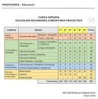 PROFESORES - Educación: CARGA HORARIA DEL NIVEL DE EDUCACION PRIMARIA Y SECUNDARIA DEL SUBSISTEMA DE EDUCACION REGULAR