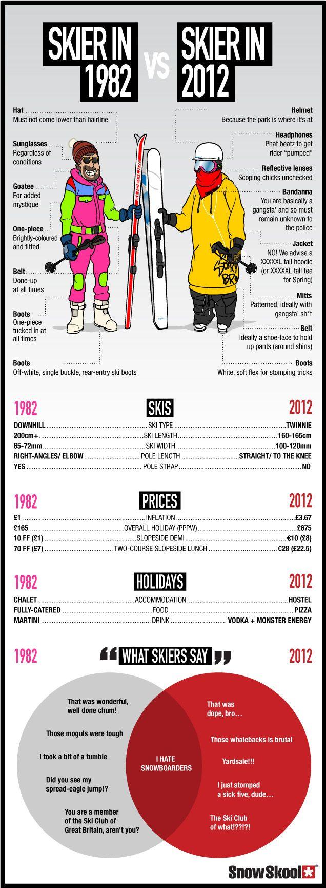 Skier in 1982 vs. Skier in 2012
