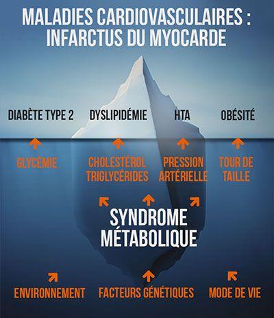 Les maladies coronaires, dont l'infarctus du myocarde fait partie, sont des pathologies chroniques multifactorielles, c'est-à-dire qu'elles ne sont pas dues à une cause unique. Ainsi, certaines études marquantes ont introduit la notion de facteur de risque cardiovasculaire.