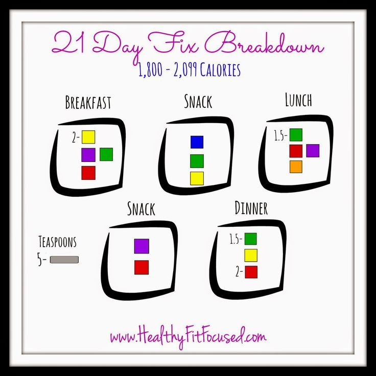 21 Day Fix Meal Breakdown, 21 Day Fix Cheat Sheet, 21 Day Fix Made Easy, 1800-2099 calories,