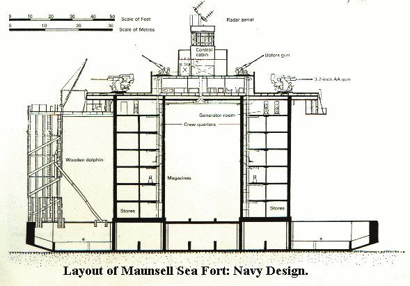 The Maunsell Sea Forts.
