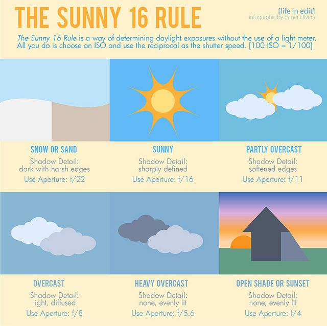 The Sunny 16 Rule by Esmer Olvera, via Flickr