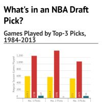Infographic: What's in an NBA Draft Pick?