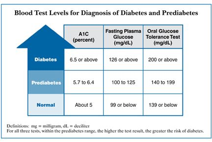 BLood test levels for diagnosis of diabetes and prediabetes weight graphs for preventing type 2 diabetes