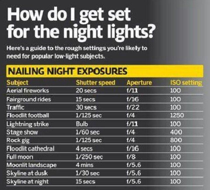 Photograph night lights cheat sheet
