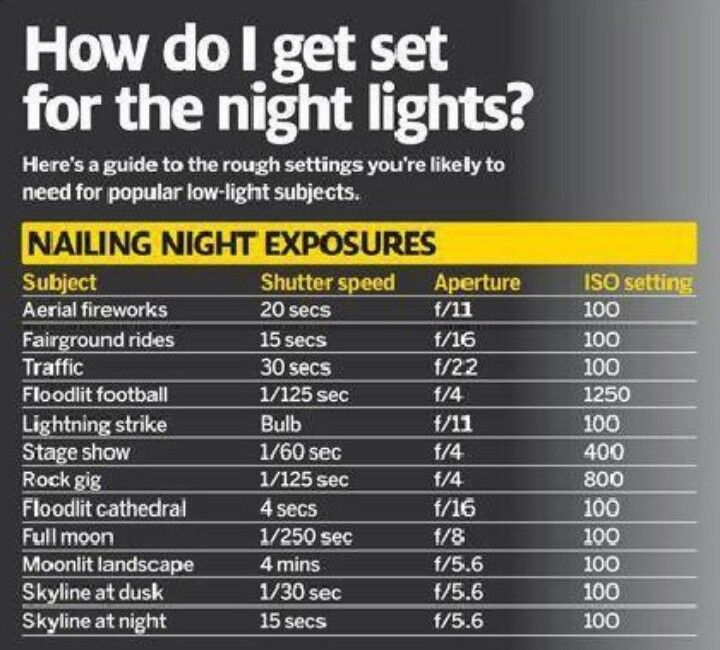 Photograph night lights cheat sheet
